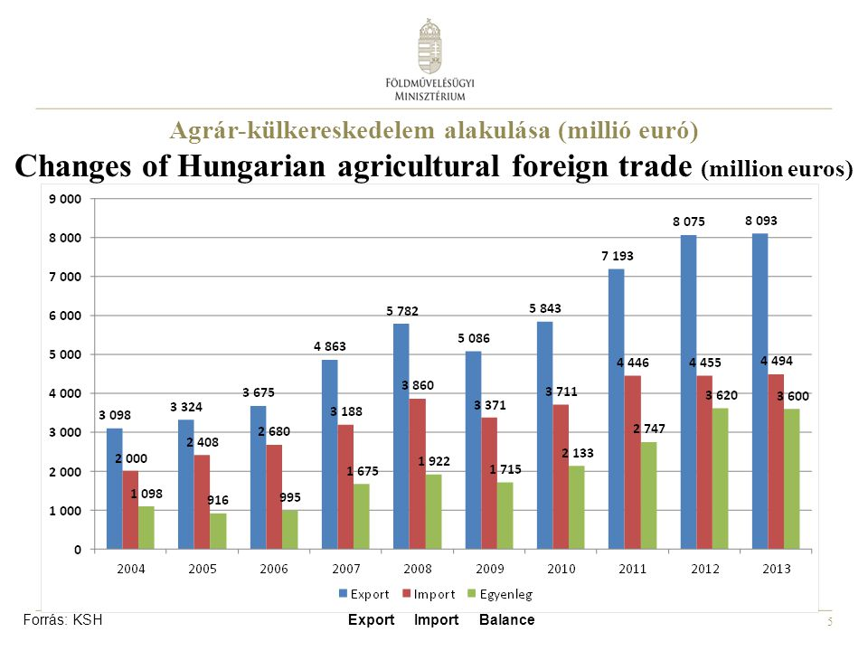 5 Agrár-külkereskedelem alakulása (millió euró) Changes of Hungarian agricultural foreign trade (million euros) Forrás: KSH Export Import Balance