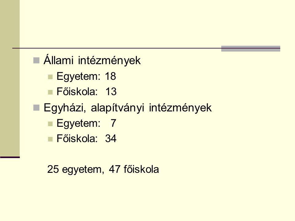 Állami intézmények Egyetem: 18 Főiskola: 13 Egyházi, alapítványi intézmények Egyetem: 7 Főiskola: 34 25 egyetem, 47 főiskola