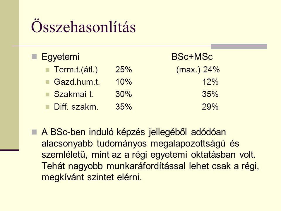 Összehasonlítás EgyetemiBSc+MSc Term.t.(átl.)25% (max.) 24% Gazd.hum.t.10% 12% Szakmai t.30% 35% Diff. szakm.35% 29% A BSc-ben induló képzés jellegébő
