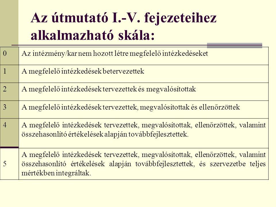 Az útmutató I.-V. fejezeteihez alkalmazható skála: 0Az intézmény/kar nem hozott létre megfelelő intézkedéseket 1A megfelelő intézkedések betervezettek