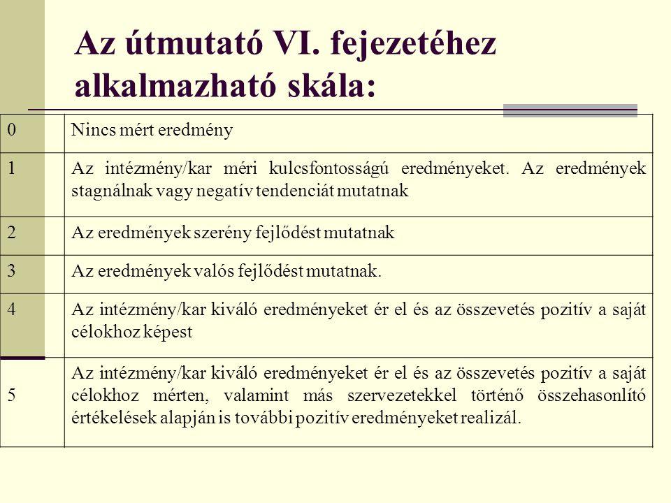 Az útmutató VI. fejezetéhez alkalmazható skála: 0Nincs mért eredmény 1Az intézmény/kar méri kulcsfontosságú eredményeket. Az eredmények stagnálnak vag