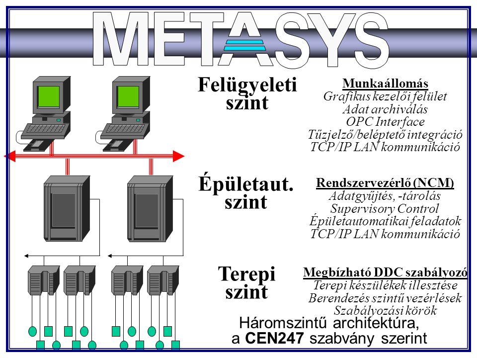 Felügyeleti szint Épületaut. szint Terepi szint Munkaállomás Grafikus kezelői felület Adat archiválás OPC Interface Tűzjelző/beléptető integráció TCP/