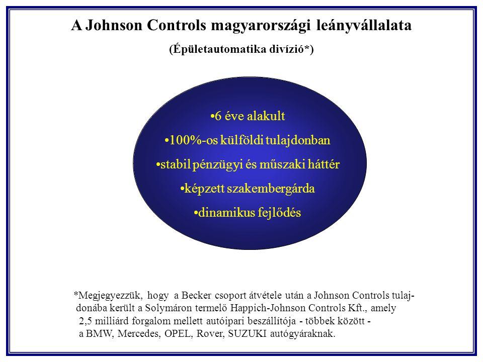 A Johnson Controls magyarországi leányvállalata (Épületautomatika divízió*) 6 éve alakult 100%-os külföldi tulajdonban stabil pénzügyi és műszaki háttér képzett szakembergárda dinamikus fejlődés *Megjegyezzük, hogy a Becker csoport átvétele után a Johnson Controls tulaj- donába került a Solymáron termelő Happich-Johnson Controls Kft., amely 2,5 milliárd forgalom mellett autóipari beszállítója - többek között - a BMW, Mercedes, OPEL, Rover, SUZUKI autógyáraknak.