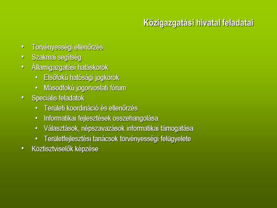 Közigazgatási hivatal feladatai Törvényességi ellenőrzés Törvényességi ellenőrzés Szakmai segítség Szakmai segítség Államigazgatási hatáskörök Államigazgatási hatáskörök Elsőfokú hatósági jogkörökElsőfokú hatósági jogkörök Másodfokú jogorvoslati fórumMásodfokú jogorvoslati fórum Speciális feladatok Speciális feladatok Területi koordináció és ellenőrzésTerületi koordináció és ellenőrzés Informatikai fejlesztések összehangolásaInformatikai fejlesztések összehangolása Választások, népszavazások informatikai támogatásaVálasztások, népszavazások informatikai támogatása Területfejlesztési tanácsok törvényességi felügyeleteTerületfejlesztési tanácsok törvényességi felügyelete Köztisztviselők képzése Köztisztviselők képzése