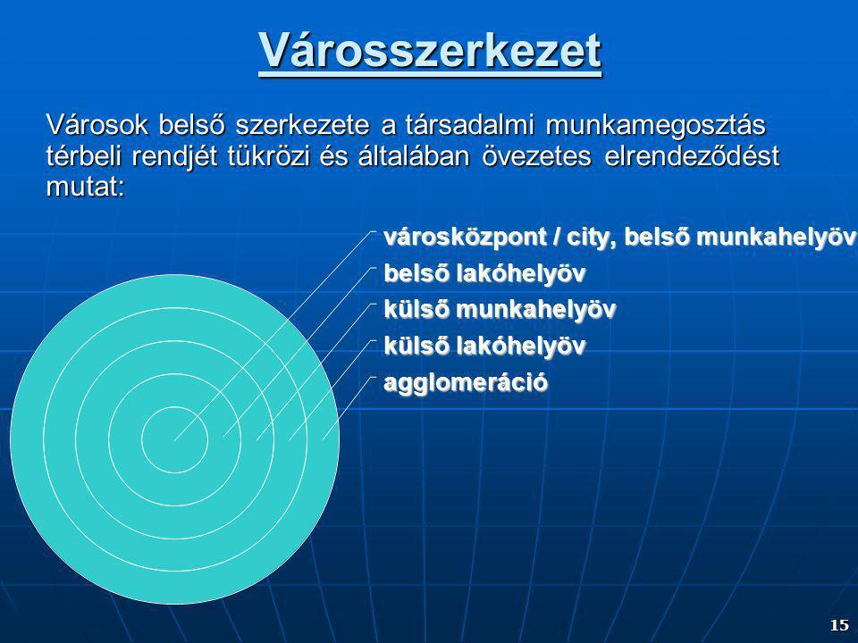 15 városközpont / city, belső munkahelyöv belső lakóhelyöv külső munkahelyöv külső lakóhelyöv agglomerációVárosszerkezet Városok belső szerkezete a társadalmi munkamegosztás térbeli rendjét tükrözi és általában övezetes elrendeződést mutat: