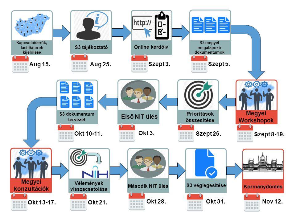Kapcsolattartók, facilitátorok kijelölése S3 tájékoztató Megyei Workshopok Online kérdőív Megyei konzultációk Prioritások összesítése Kormánydöntés Vélemények visszacsatolása S3 véglegesítése Aug 15.