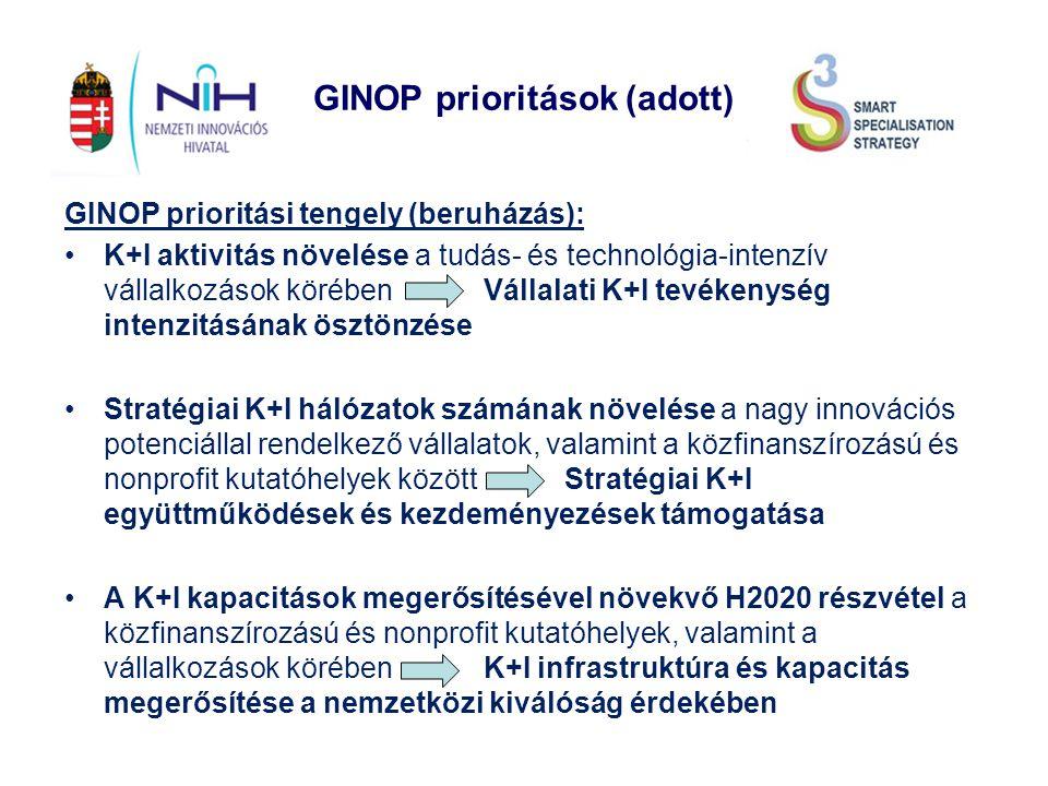 GINOP prioritások (adott) GINOP prioritási tengely (beruházás): K+I aktivitás növelése a tudás- és technológia-intenzív vállalkozások körébenVállalati K+I tevékenység intenzitásának ösztönzése Stratégiai K+I hálózatok számának növelése a nagy innovációs potenciállal rendelkező vállalatok, valamint a közfinanszírozású és nonprofit kutatóhelyek között Stratégiai K+I együttműködések és kezdeményezések támogatása A K+I kapacitások megerősítésével növekvő H2020 részvétel a közfinanszírozású és nonprofit kutatóhelyek, valamint a vállalkozások körébenK+I infrastruktúra és kapacitás megerősítése a nemzetközi kiválóság érdekében