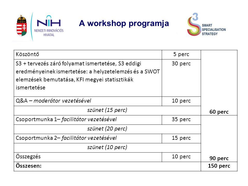 A workshop programja Köszöntő5 perc 60 perc S3 + tervezés záró folyamat ismertetése, S3 eddigi eredményeinek ismertetése: a helyzetelemzés és a SWOT elemzések bemutatása, KFI megyei statisztikák ismertetése 30 perc Q&A – moderátor vezetésével10 perc szünet (15 perc) Csoportmunka 1– facilitátor vezetésével35 perc 90 perc szünet (20 perc) Csoportmunka 2– facilitátor vezetésével15 perc szünet (10 perc) Összegzés10 perc Összesen:150 perc