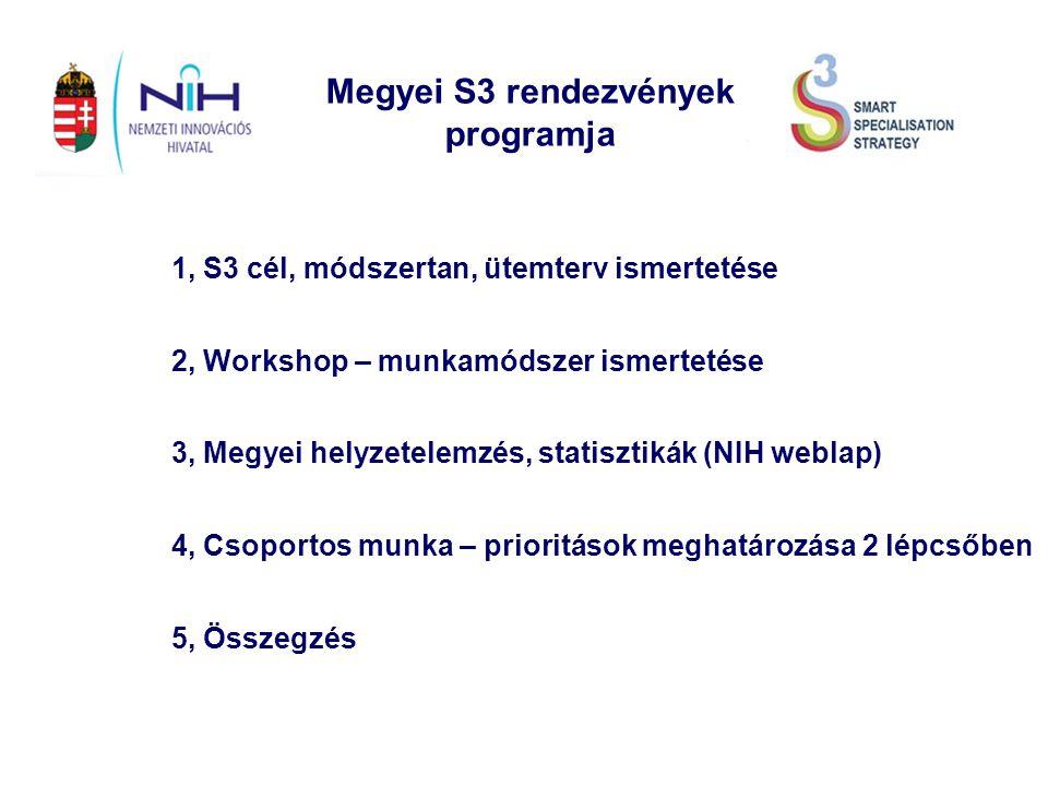 Megyei S3 rendezvények programja 3, Megyei helyzetelemzés, statisztikák (NIH weblap) 1, S3 cél, módszertan, ütemterv ismertetése 2, Workshop – munkamódszer ismertetése 4, Csoportos munka – prioritások meghatározása 2 lépcsőben 5, Összegzés