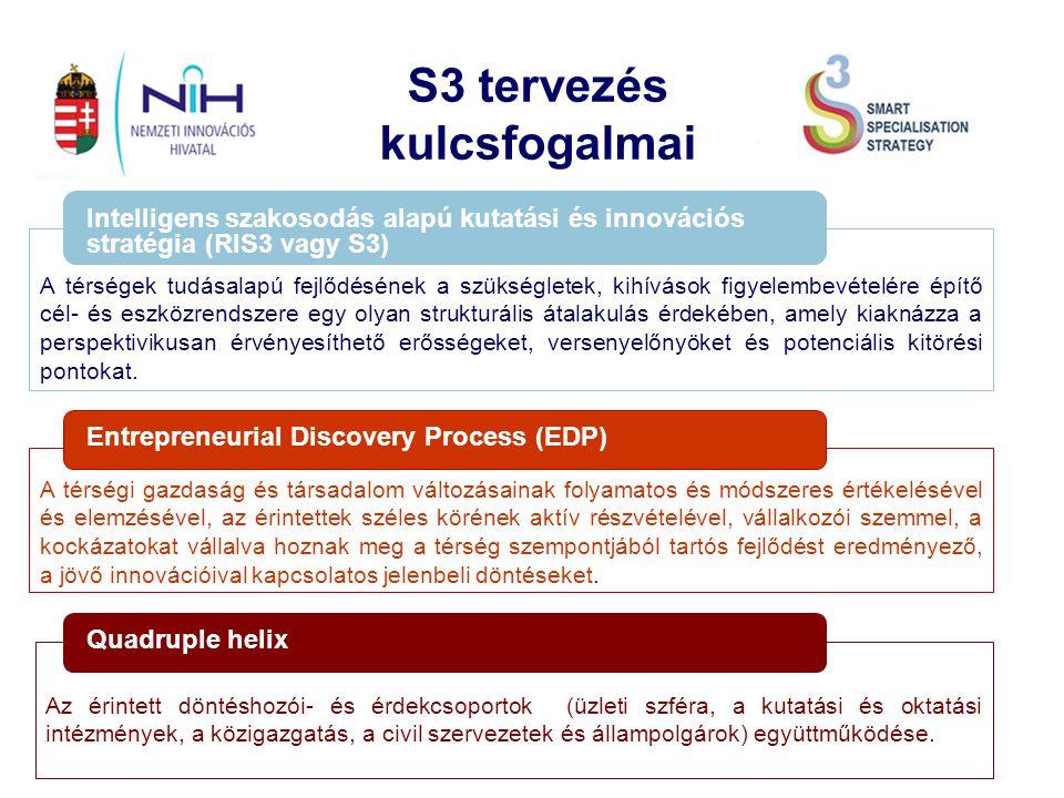 S3 tervezés kulcsfogalmai Intelligens szakosodás alapú kutatási és innovációs stratégia (RIS3 vagy S3) Entrepreneurial Discovery Process (EDP) Quadruple helix A térségek tudásalapú fejlődésének a szükségletek, kihívások figyelembevételére építő cél- és eszközrendszere egy olyan strukturális átalakulás érdekében, amely kiaknázza a perspektivikusan érvényesíthető erősségeket, versenyelőnyöket és potenciális kitörési pontokat.