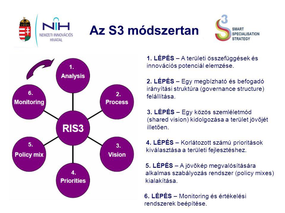 Az S3 módszertan 1. LÉPÉS – A területi összefüggések és innovációs potenciál elemzése.