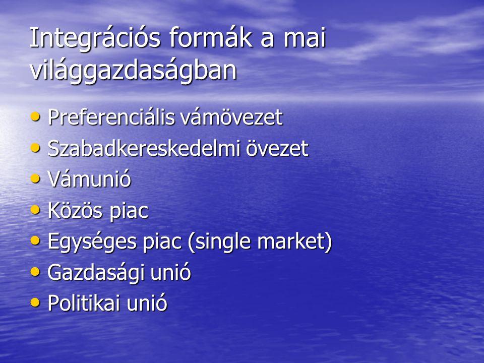 Integrációs formák a mai világgazdaságban Preferenciális vámövezet Preferenciális vámövezet Szabadkereskedelmi övezet Szabadkereskedelmi övezet Vámunió Vámunió Közös piac Közös piac Egységes piac (single market) Egységes piac (single market) Gazdasági unió Gazdasági unió Politikai unió Politikai unió
