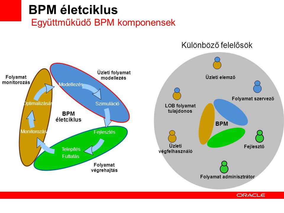 BPM életciklus Üzleti végfelhasználó LOB folyamat tulajdonos Fejlesztő Folyamat adminisztrátor Folyamat szervező Üzleti elemző BPM Különböző felelősök Együttműküdő BPM komponensek BPM életciklus Monitorozás Optimalizásás Folyamat monitorozás Fejlesztés Telepítés Futtatás Folyamat végrehajtás Modellezés Szimuláció Üzleti folyamat modellezés