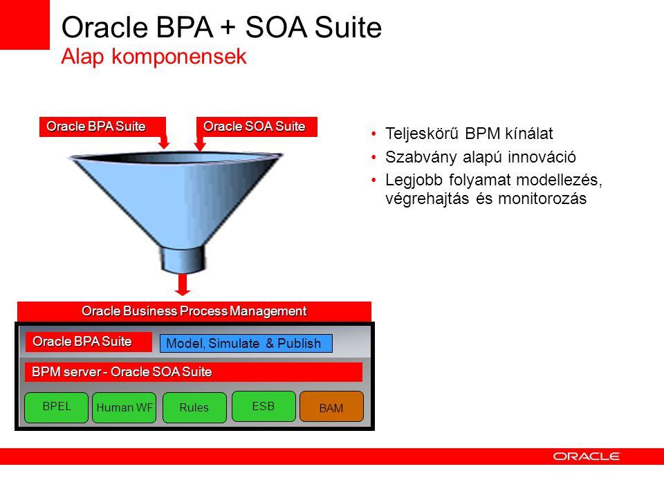 Oracle BPA + SOA Suite Alap komponensek BPEL BPM server - Oracle SOA Suite Human WF Rules BAM Model, Simulate & Publish Oracle BPA Suite ESB Oracle BPA Suite Oracle SOA Suite Teljeskörű BPM kínálat Szabvány alapú innováció Legjobb folyamat modellezés, végrehajtás és monitorozás Oracle Business Process Management