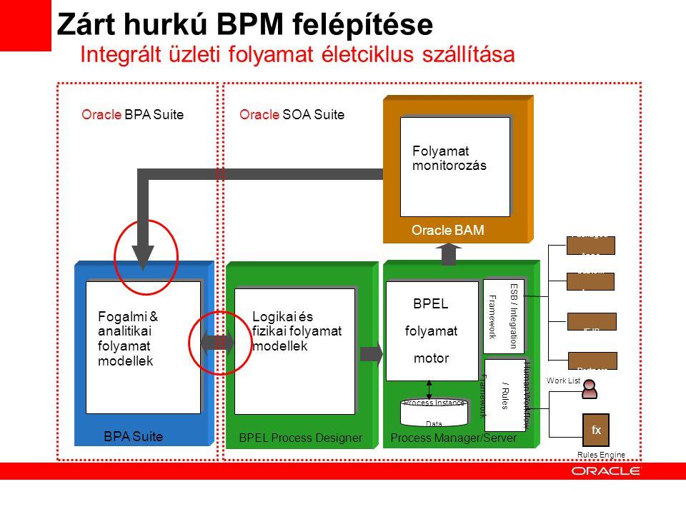 Oracle BAM BPA Suite BPEL Process DesignerProcess Manager/Server ESB / Integration Framework ESB / Integration Framework Packaged Apps Custom Apps WebService /EJB Biz Partners Fogalmi & analitikai folyamat modellek Zárt hurkú BPM felépítése Logikai és fizikai folyamat modellek Human Workflow / Rules Framework Human Workflow / Rules Framework Work List fx Rules Engine BPEL folyamat motor BPEL folyamat motor Process Instance Data Process Instance Data Folyamat monitorozás Oracle SOA Suite Integrált üzleti folyamat életciklus szállítása Oracle BPA Suite
