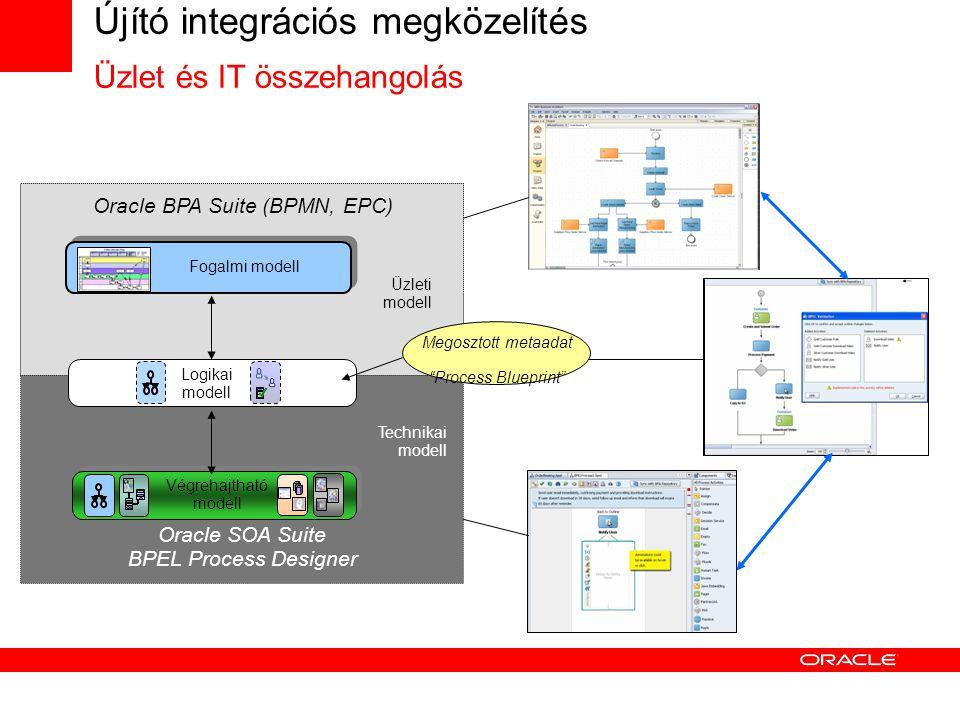 Újító integrációs megközelítés Üzlet és IT összehangolás Technikai modell Oracle SOA Suite BPEL Process Designer Üzleti modell Oracle BPA Suite (BPMN, EPC) Fogalmi modell Végrehajtható modell Logikai modell Megosztott metaadat Process Blueprint