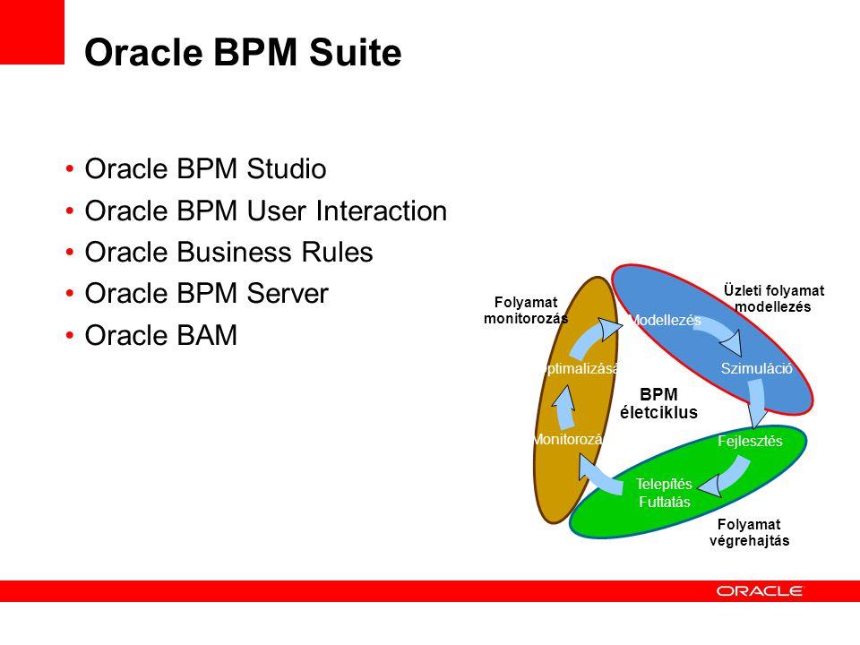 Oracle BPM Suite Oracle BPM Studio Oracle BPM User Interaction Oracle Business Rules Oracle BPM Server Oracle BAM BPM életciklus Monitorozás Optimaliz