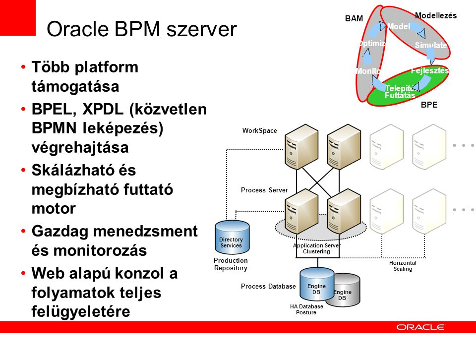 Oracle BPM szerver Több platform támogatása BPEL, XPDL (közvetlen BPMN leképezés) végrehajtása Skálázható és megbízható futtató motor Gazdag menedzsment és monitorozás Web alapú konzol a folyamatok teljes felügyeletére Application Server Clustering HA Database Posture Process Server Process Database Horizontal Scaling Engine DB Engine DB Directory Services Production Repository WorkSpace Monitor Optimize BAM Fejlesztés Telepítés Futtatás BPE Model Simulate Modellezés