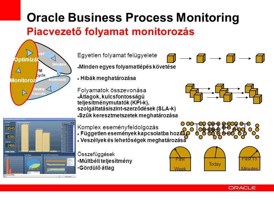 Oracle Business Process Monitoring Piacvezető folyamat monitorozás Egyetlen folyamat felügyelete Minden egyes folyamatlépés követése Hibák meghatározása Folyamatok összevonása Átlagok, kulcsfontosságú teljesítménymutatók (KPI-k), szolgáltatásiszint-szerződések (SLA-k) Szűk keresztmetszetek meghatározása Komplex eseményfeldolgozás Független események kapcsolatba hozása Veszélyek és lehetőségek meghatározása Összefüggések Múltbéli teljesítmény Gördülő átlag Past Week Today Past 15 Minutes BPM Lifecycle Implement Deploy Execute Model Simulate Monitoroz Optimizál