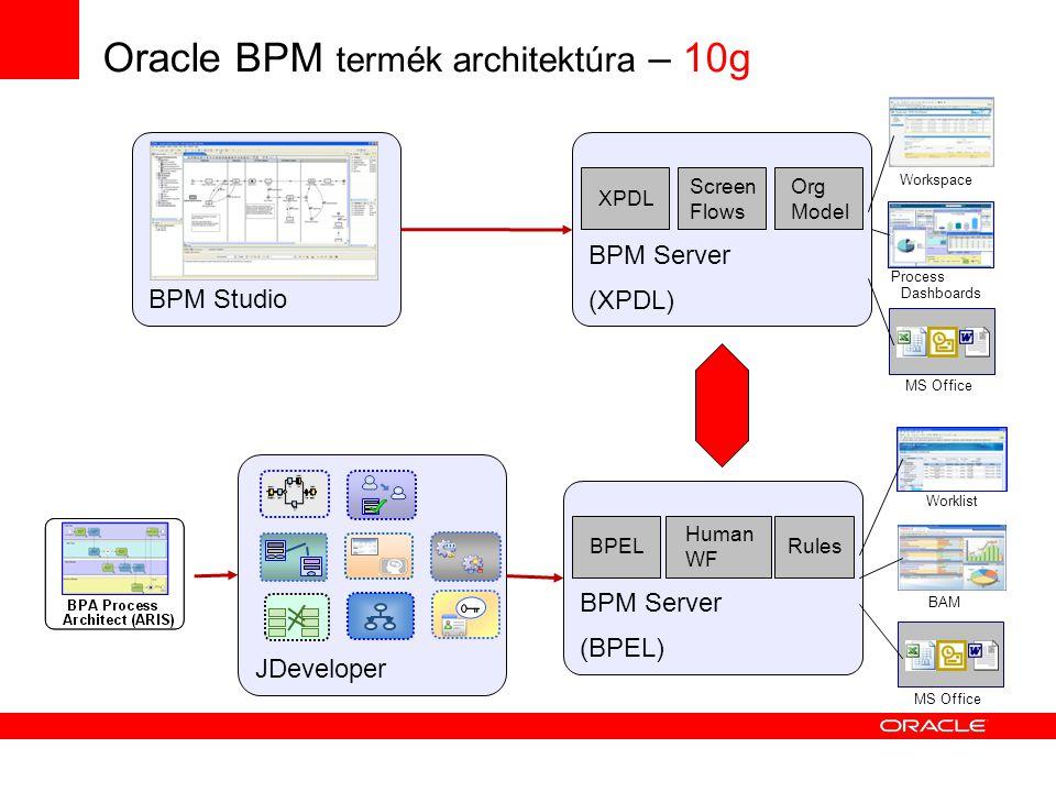 Oracle BPM termék architektúra – 10g JDeveloper BPM Studio BPM Server (XPDL) XPDL Screen Flows Org Model BPM Server (BPEL) BPEL Human WF Rules Worklist Process Dashboards MS Office BAM Workspace MS Office