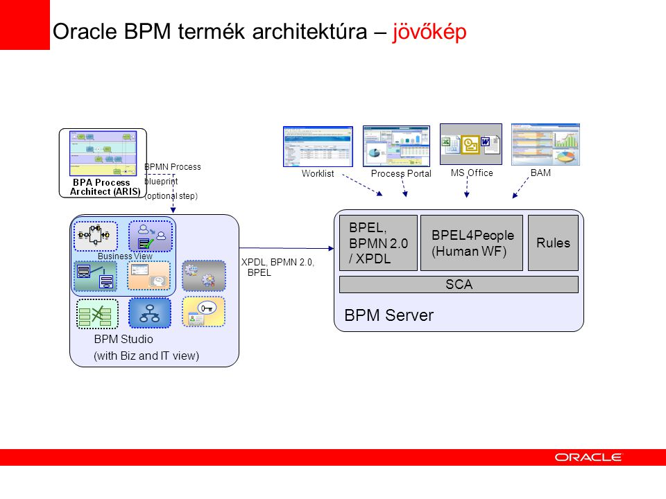Oracle BPM termék architektúra – jövőkép XPDL, BPMN 2.0, BPEL WorklistProcess Portal MS OfficeBAM BPM Studio (with Biz and IT view) BPMN Process blueprint (optional step)‏ Business View BPM Server BPEL, BPMN 2.0 / XPDL BPEL4People (Human WF)‏ Rules SCA