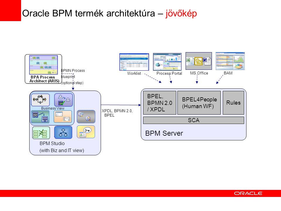Oracle BPM termék architektúra – jövőkép XPDL, BPMN 2.0, BPEL WorklistProcess Portal MS OfficeBAM BPM Studio (with Biz and IT view) BPMN Process blueprint (optional step) Business View BPM Server BPEL, BPMN 2.0 / XPDL BPEL4People (Human WF) Rules SCA