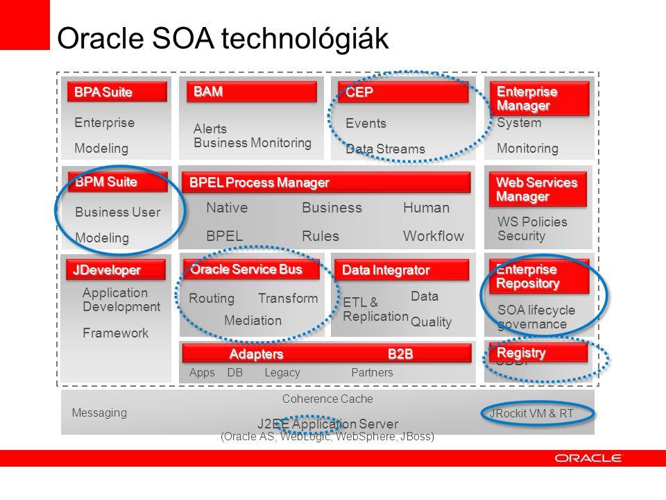 Oracle Data Integrator BEA Cyclone & RFID Server Oracle Service Bus (AL- SB & Oracle ESB) Oracle BPEL Process Manager Termék ajánlat Szolgáltatás-orientált architektúra Oracle Complex Event Processor Nagy teljesítményű heterogén adat integráció & Batch ETL eszköz Egyesített AquaLogic Service Bus & Oracle Enterprise Service Bus Stratégiai szolgáltatás vezérlő & AIA/kompozit alkalmazás infrastruktúra In-Memory esemény kalkulációs motor integrálva a WebLogic Event Server-el Üzleti események & KPI-k monitorozó műszerfala Folyamatos fejlesztés BPEL PM közös szolgáltatás és technológia irányba Nem támogatott BEA termék Oracle Business Activity Monitoring BEA WL-Integration