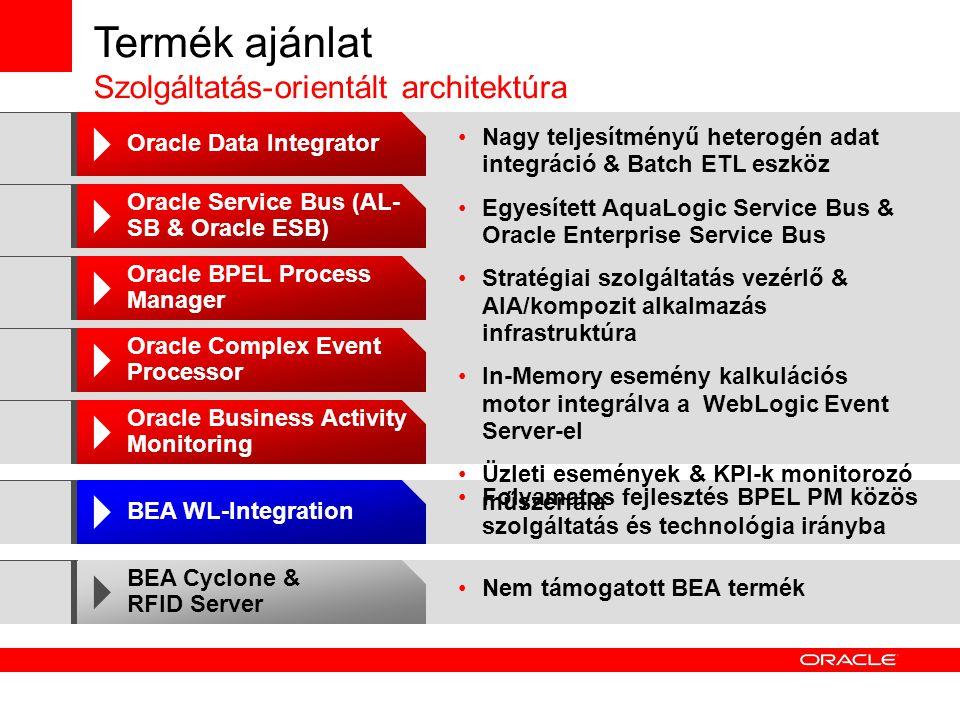 Oracle SOA Suite Oracle BPEL Process Manager Oracle Service Bus (based on AquaLogic Service Bus) Oracle CEP (based on BEA Event Server) Oracle Business Activity Monitoring (BAM) Oracle Business Rules Oracle JDeveloper Oracle Web Services Manager Átfogó & integrált SOA platform Oracle SOA Suite