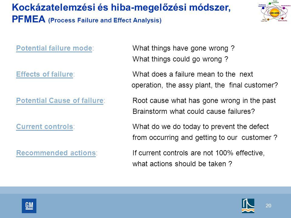 20 Kockázatelemzési és hiba-megelőzési módszer, PFMEA (Process Failure and Effect Analysis) Potential failure mode: What things have gone wrong .