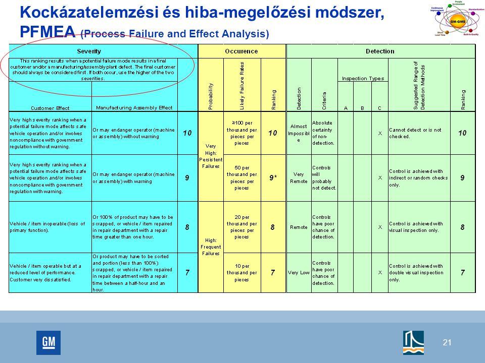 21 Kockázatelemzési és hiba-megelőzési módszer, PFMEA (Process Failure and Effect Analysis)