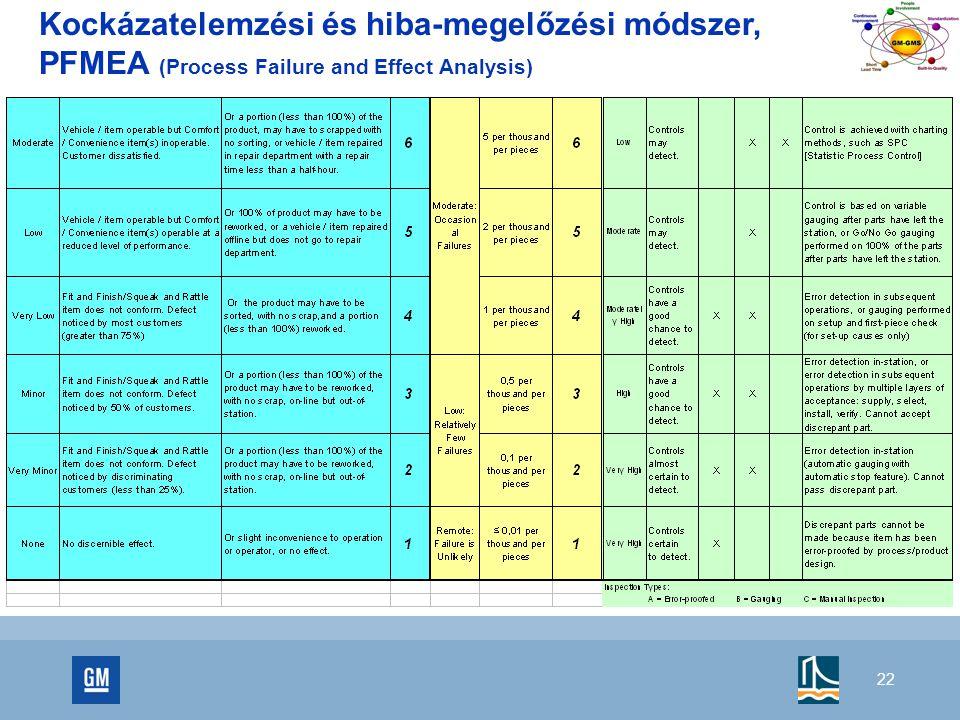 22 Kockázatelemzési és hiba-megelőzési módszer, PFMEA (Process Failure and Effect Analysis)