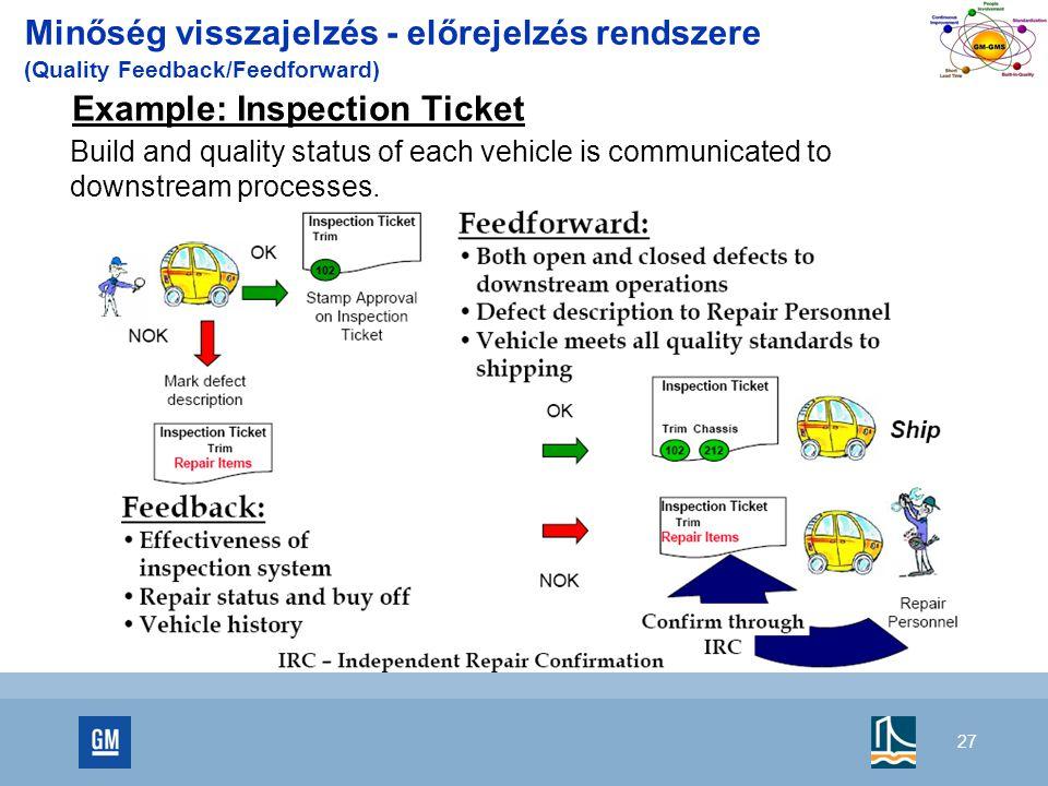 27 Minőség visszajelzés - előrejelzés rendszere (Quality Feedback/Feedforward) Example: Inspection Ticket Build and quality status of each vehicle is communicated to downstream processes.