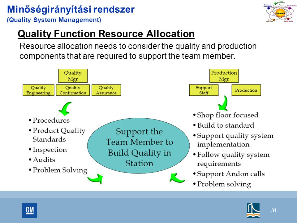 31 Minőségirányítási rendszer (Quality System Management) Quality Function Resource Allocation Resource allocation needs to consider the quality and p