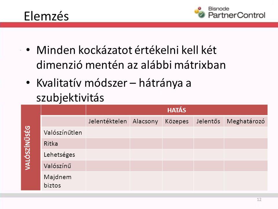 Elemzés 12 Minden kockázatot értékelni kell két dimenzió mentén az alábbi mátrixban Kvalitatív módszer – hátránya a szubjektivitás VALÓSZÍNŰSÉG HATÁS JelentéktelenAlacsonyKözepesJelentősMeghatározó Valószínűtlen Ritka Lehetséges Valószínű Majdnem biztos