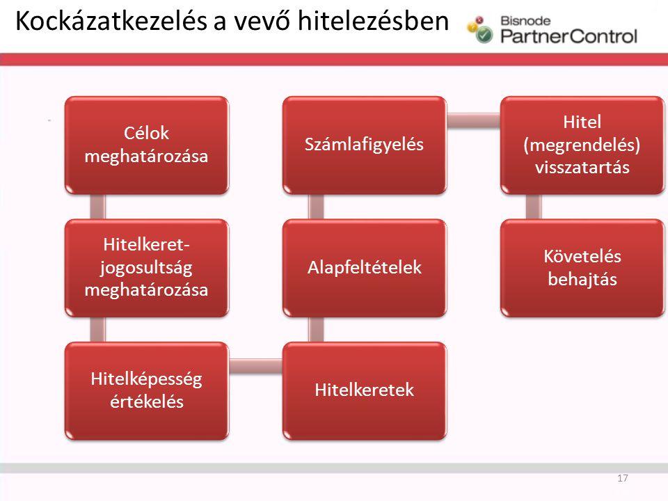 Kockázatkezelés a vevő hitelezésben 17 Célok meghatározása Hitelkeret- jogosultság meghatározása Hitelképesség értékelés HitelkeretekAlapfeltételekSzámlafigyelés Hitel (megrendelés) visszatartás Követelés behajtás