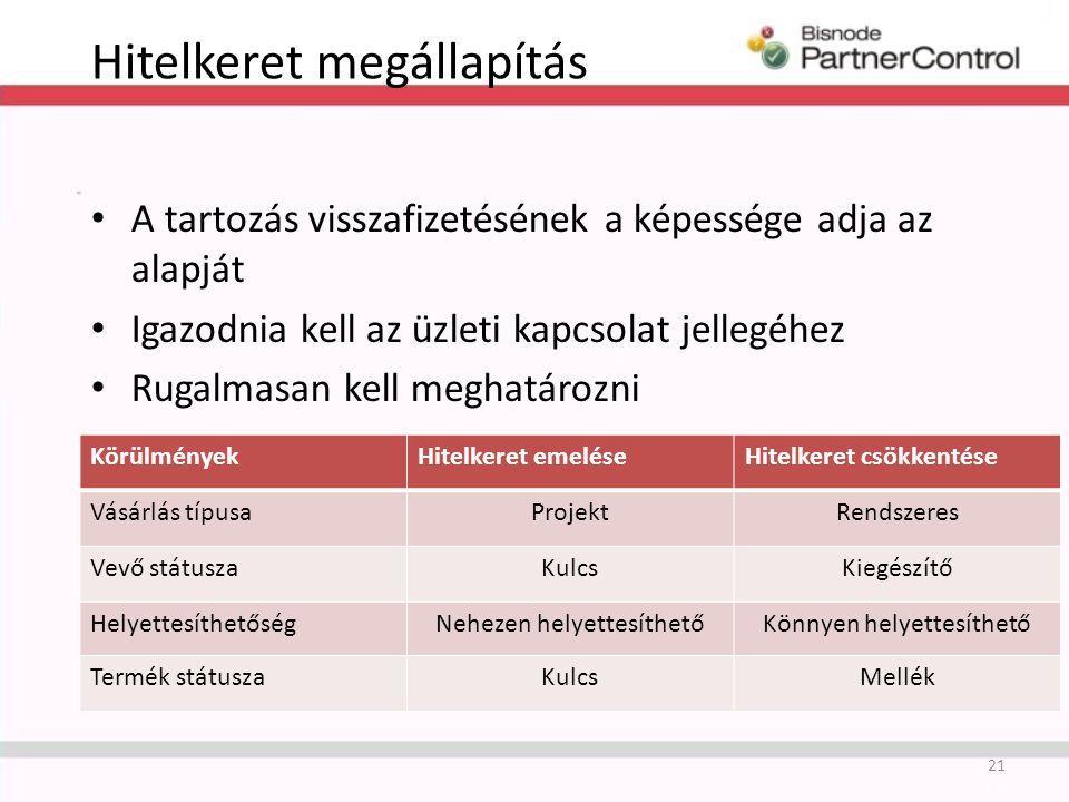 Hitelkeret megállapítás A tartozás visszafizetésének a képessége adja az alapját Igazodnia kell az üzleti kapcsolat jellegéhez Rugalmasan kell meghatározni 21 KörülményekHitelkeret emeléseHitelkeret csökkentése Vásárlás típusaProjektRendszeres Vevő státuszaKulcsKiegészítő HelyettesíthetőségNehezen helyettesíthetőKönnyen helyettesíthető Termék státuszaKulcsMellék
