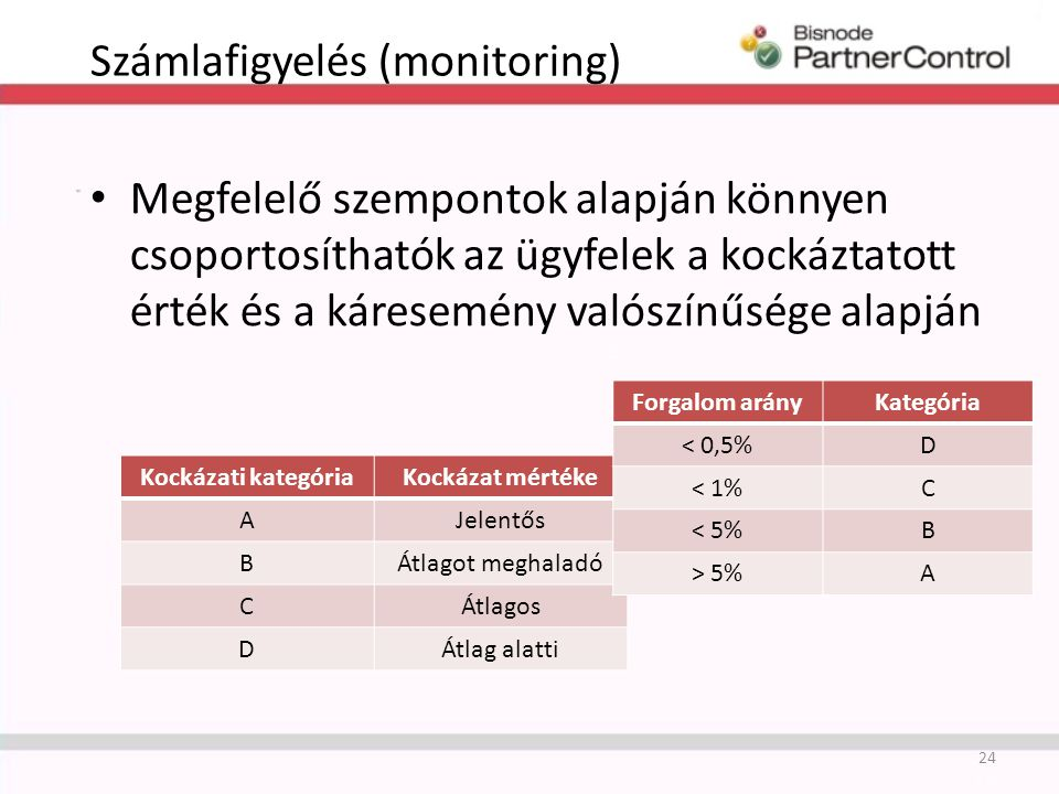 Számlafigyelés (monitoring) Megfelelő szempontok alapján könnyen csoportosíthatók az ügyfelek a kockáztatott érték és a káresemény valószínűsége alapján 24 Kockázati kategóriaKockázat mértéke AJelentős BÁtlagot meghaladó CÁtlagos DÁtlag alatti Forgalom arányKategória < 0,5%D < 1%C < 5%B > 5%A