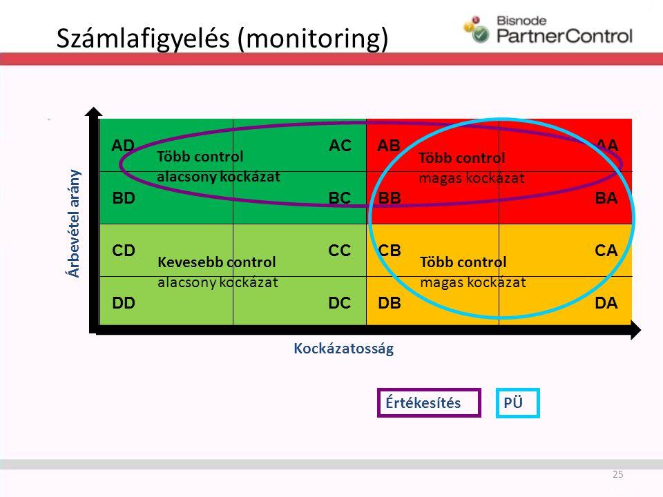 ADAC ABAA BDBC BBBA CDCC CBCA DDDC DBDA Számlafigyelés (monitoring) 25 Kockázatosság Árbevétel arány Kevesebb control alacsony kockázat Több control alacsony kockázat Több control magas kockázat PÜ Értékesítés