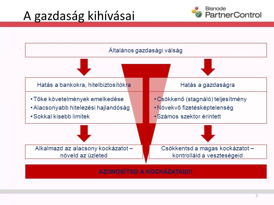 A gazdaság kihívásai 3 Csökkentsd a magas kockázatot – kontrolláld a veszteségeid Általános gazdasági válság Alkalmazd az alacsony kockázatot – növeld az üzleted Csökkenő (stagnáló) teljesítmény Növekvő fizetésképtelenség Számos szektor érintett Tőke követelmények emelkedése Alacsonyabb hitelezési hajlandóság Sokkal kisebb limitek AZONOSÍTSD A KOCKÁZATAID!.