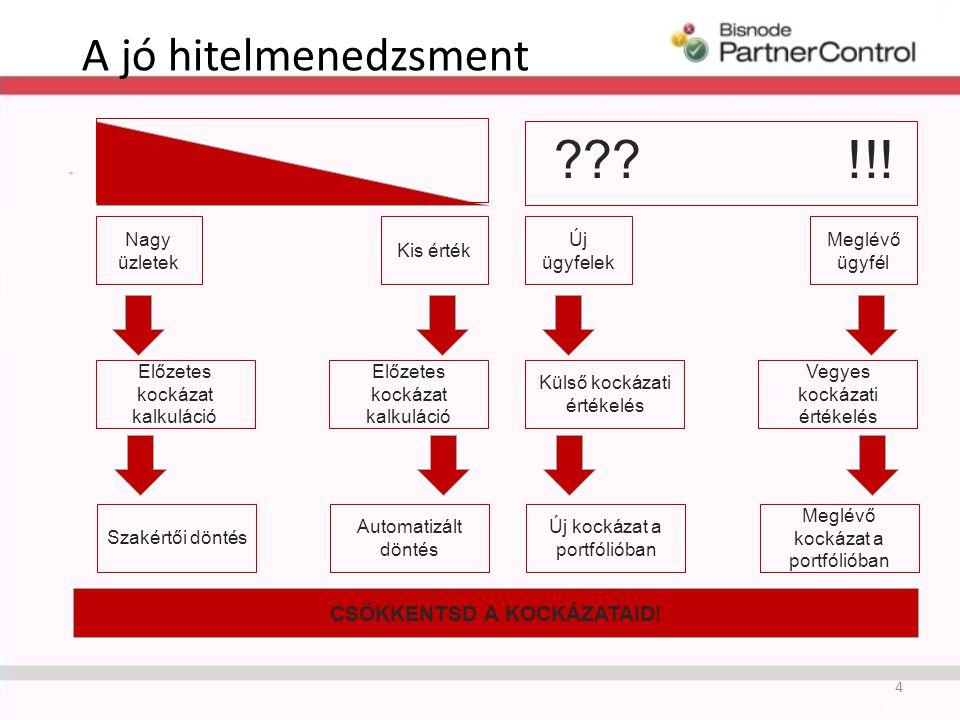A jó hitelmenedzsment 4 Előzetes kockázat kalkuláció Nagy üzletek Kis érték Szakértői döntés Automatizált döntés Külső kockázati értékelés Vegyes kockázati értékelés Új ügyfelek Meglévő ügyfél Új kockázat a portfólióban Meglévő kockázat a portfólióban !!! .