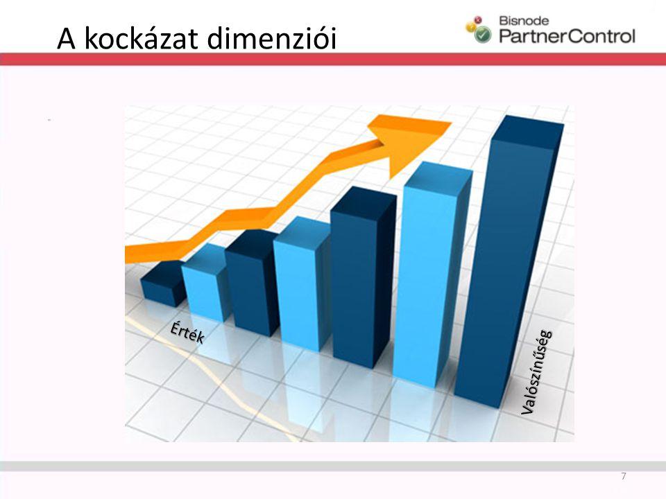 A kockázat dimenziói 7 Érték Valószínűség