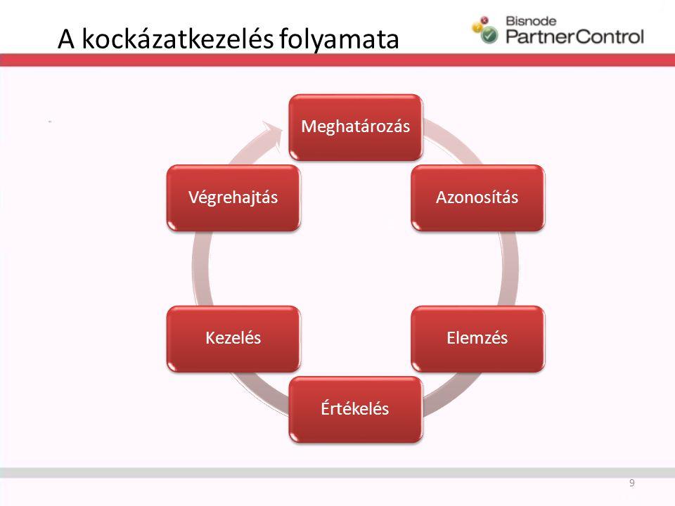 A kockázatkezelés folyamata MeghatározásAzonosításElemzésÉrtékelésKezelésVégrehajtás 9
