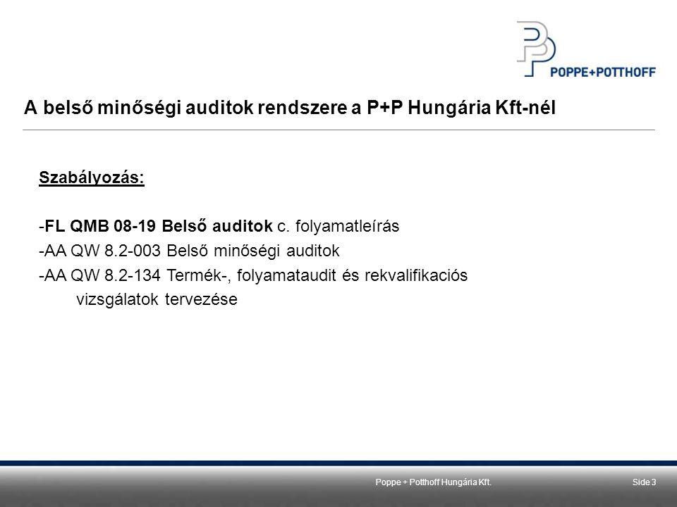 Poppe + Potthoff Hungária Kft.Side 3 A belső minőségi auditok rendszere a P+P Hungária Kft-nél Szabályozás: -FL QMB 08-19 Belső auditok c. folyamatleí