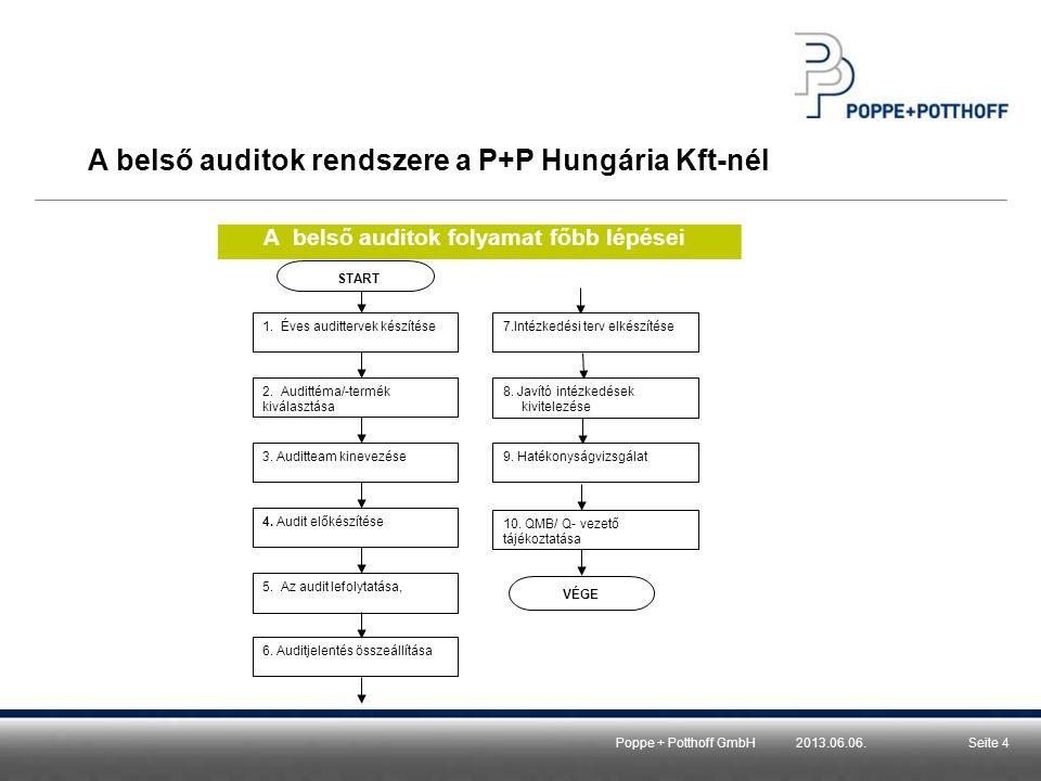 Poppe + Potthoff Hungária Kft.Side 5 A belső auditok rendszere a P+P Hungária Kft-nél 1.Rendszerauditok, folyamatauditok dokumentációja -Éves auditterv -Kérdéslisták -Auditjelentés -Intézkedési terv