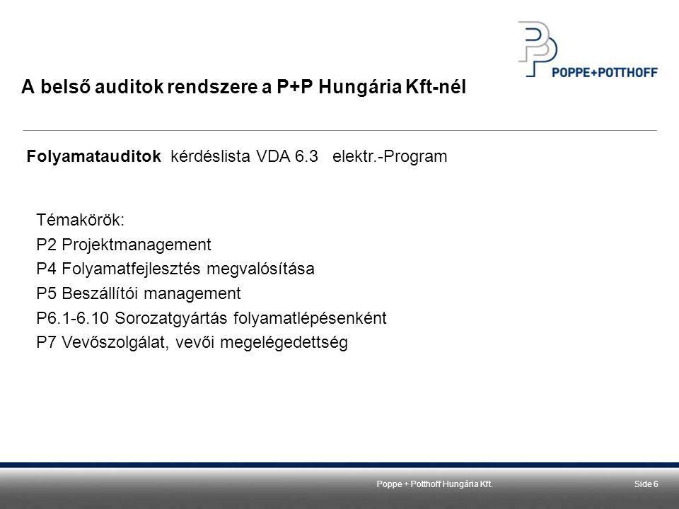 Poppe + Potthoff GmbHSeite 724.11.2014Szirbek Zsolt Termékaudit, Rekvalifikáció A belső auditok rendszere a P+P Hungária Kft-nél Termékaudit, Rekvalifikáció TermékauditRekvalifikáció Mintavétel helye KésztermékGyártásközi folyamat Mintavételi csoportok kialakítása éves tervben Komplett vevői rendszer (rail és leitung egyben) Közel azonos megmunkálási vagy feldolgozású termékek Audit dokumentálása Előzetes kérdéslista alapján *Első minta jegyzőkönyv (VDA) Kiértékelés módja Százalékos formátumMegfelelő / nem megfelelő Audit oka Éves audit tervÉves audit terv vagy a vevő külön kérése Audit ismétlése Évente, audit terv alapjánVevői követelmények szerint Best practice * Reklamáció esetén kérdéslistába új jellemzőt veszünk fel, ami reklamáció előzetes felfedezéséhez köthető.