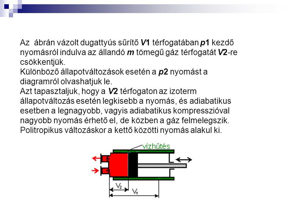 Az ábrán vázolt dugattyús sűrítő V1 térfogatában p1 kezdő nyomásról indulva az állandó m tömegű gáz térfogatát V2-re csökkentjük. Különböző állapotvál