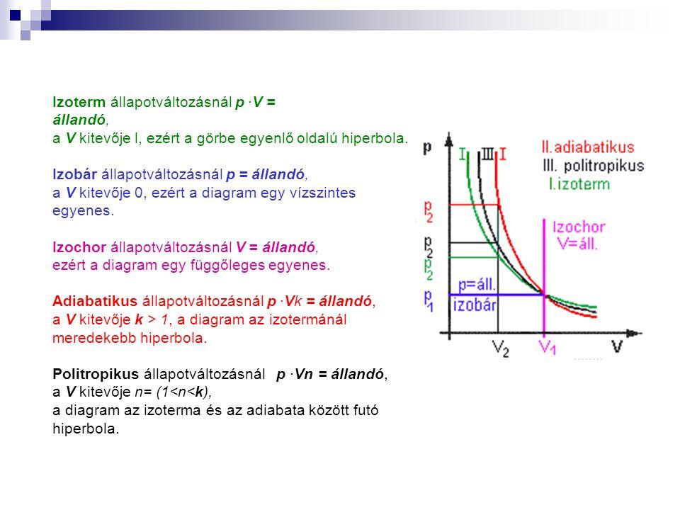 Izoterm állapotváltozásnál p ·V = állandó, a V kitevője l, ezért a görbe egyenlő oldalú hiperbola. Izobár állapotváltozásnál p = állandó, a V kitevője