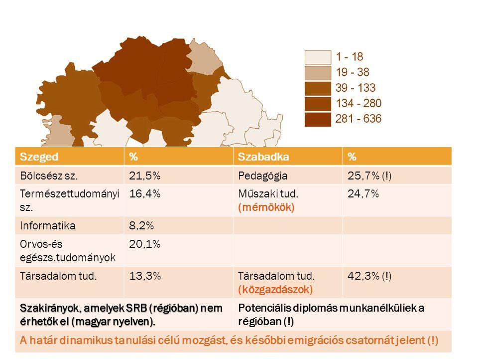 Forrás: Educatio Kht. 2011. Kartográfia: Dr.