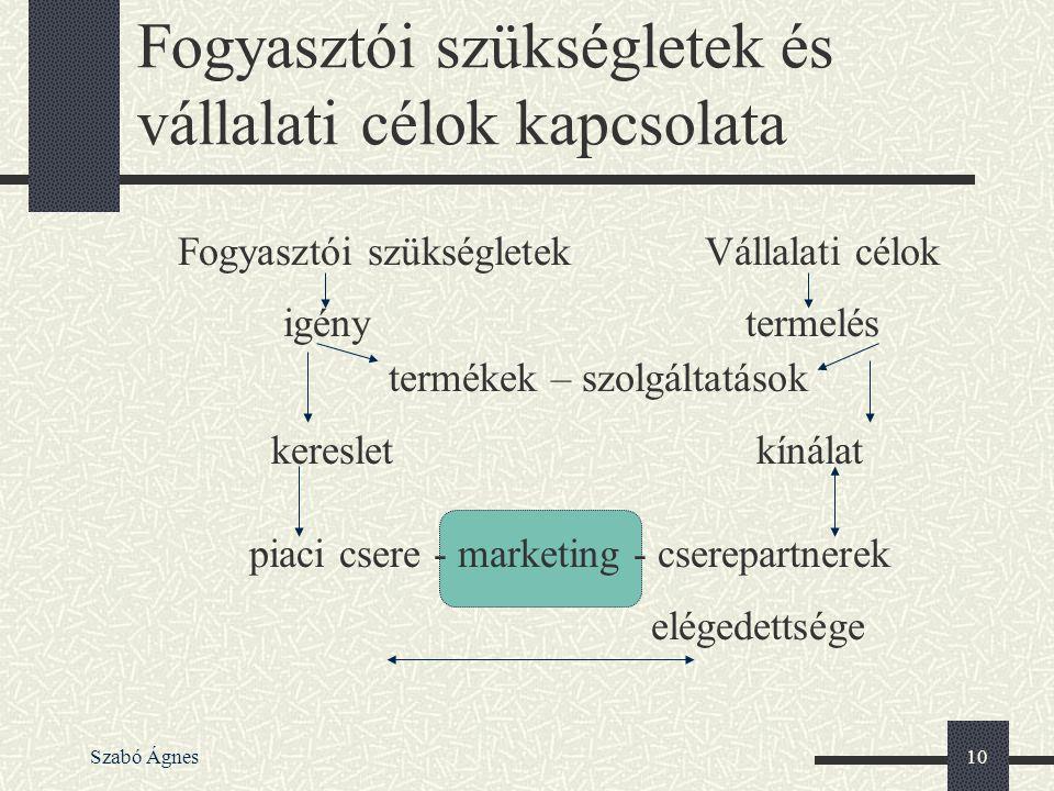 Szabó Ágnes10 Fogyasztói szükségletek és vállalati célok kapcsolata Fogyasztói szükségletekVállalati célok igény termelés termékek – szolgáltatások ke