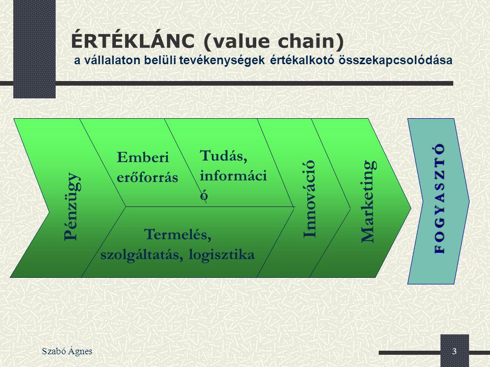 Szabó Ágnes3 ÉRTÉKLÁNC (value chain) a vállalaton belüli tevékenységek értékalkotó összekapcsolódása Pénzügy Emberi erőforrás Termelés, szolgáltatás,
